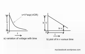 Loss of Charge Method Plot