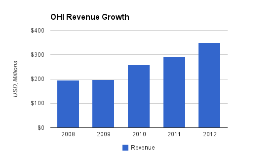 OHI Revenue