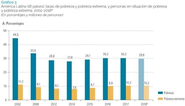 Cresce a pobreza na América Latina e Caribe