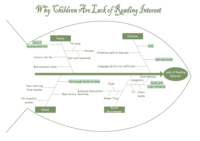 reading interest fishbone