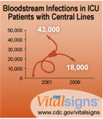 Bloodstream Infections in ICU Patiens with Central Lines. CDC Vital Signs™: www.cdc.gov/vitalsigns