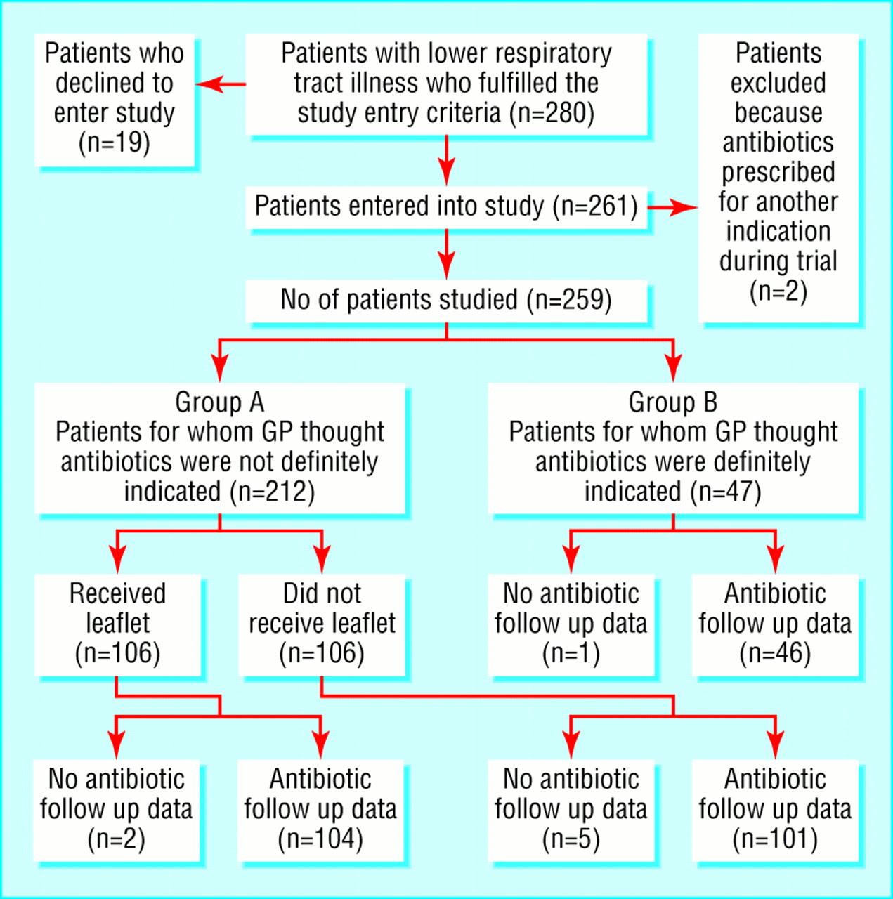 Acute Care: Acute Bronchitis Care Plan