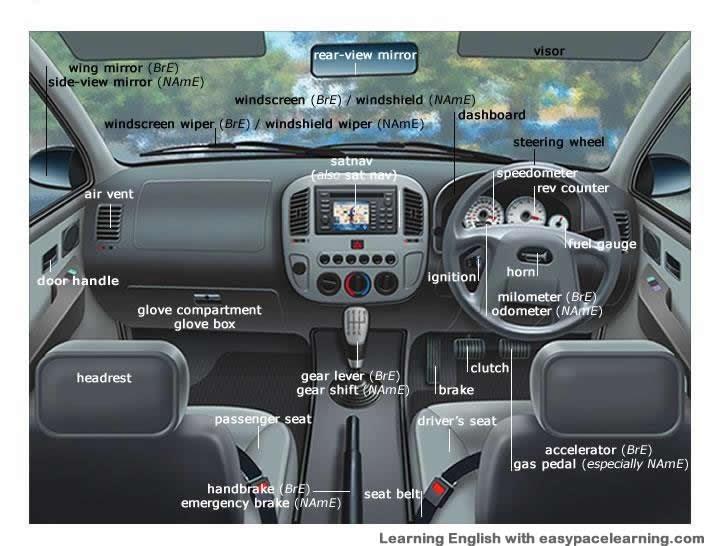 Car Interior Terminology
