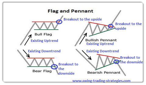 Learn To Trade The Bullish Pennant Trading Strategy -