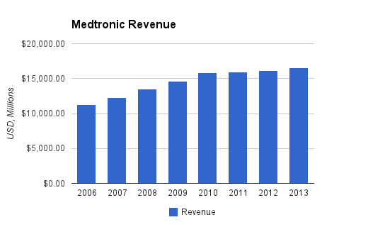 Medtronic Revenue