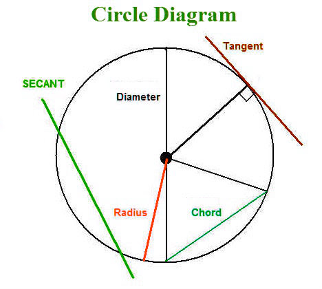 31 Parts Of A Circle Diagram - Free Wiring Diagram Source