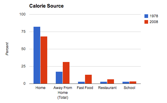 calorie source USDA