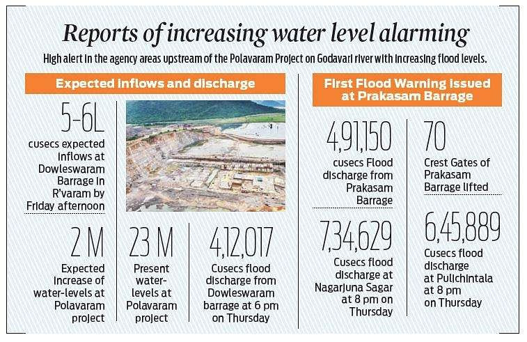 Rising Godavari water at Polavaram worries people in East, West Godavari districts