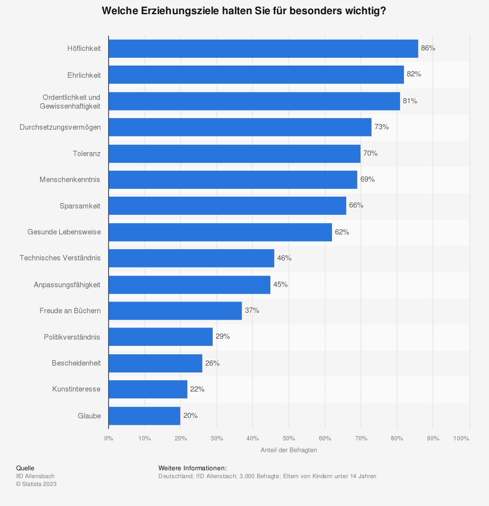 Statistik: Welche Erziehungsziele halten Sie für besonders wichtig? | Statista