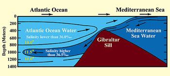 dua lautan yang dipisahkan oleh pembatas