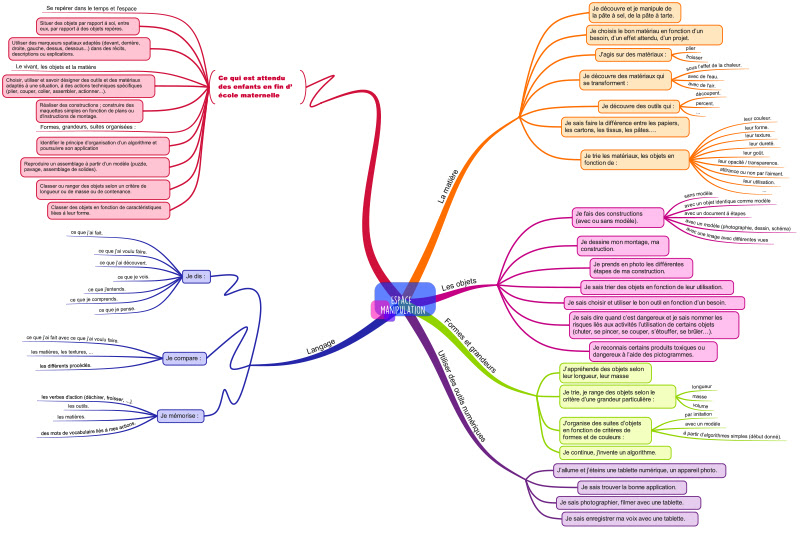 http://chantalporte.free.fr/travailler%20en%20espace/Espace%20%20manipulation.pdf