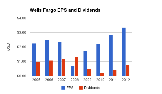 Wells Fargo Dividends