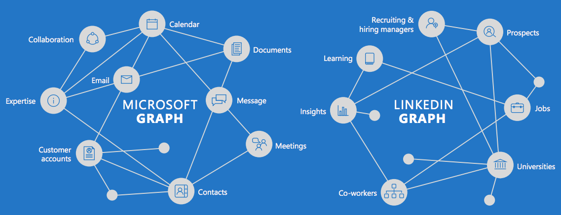 The New LinkedIn - Increased Reach and Engagement