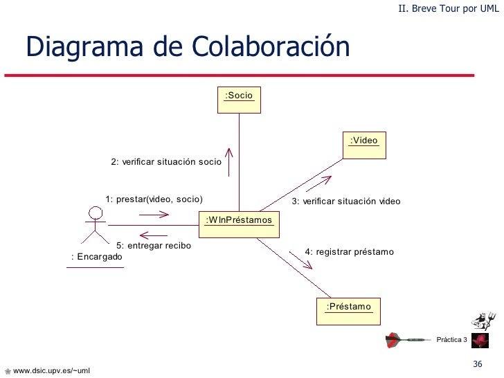 Ejemplo De Diagrama De Colaboracion Uml