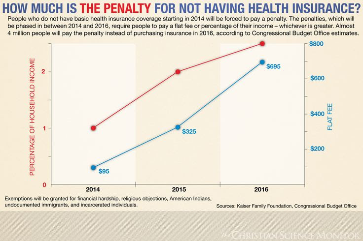 facts: How much is the penalty for not having health insurance
