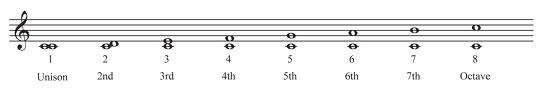 What Is An Interval In Music?