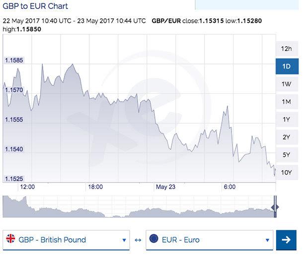 gvt coin chart