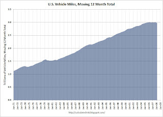 U.S. Vehicle Miles