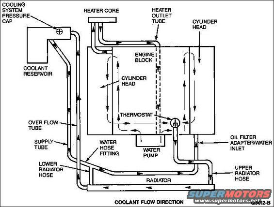 How Does The Coolant Flow Jeep Cherokee Forum