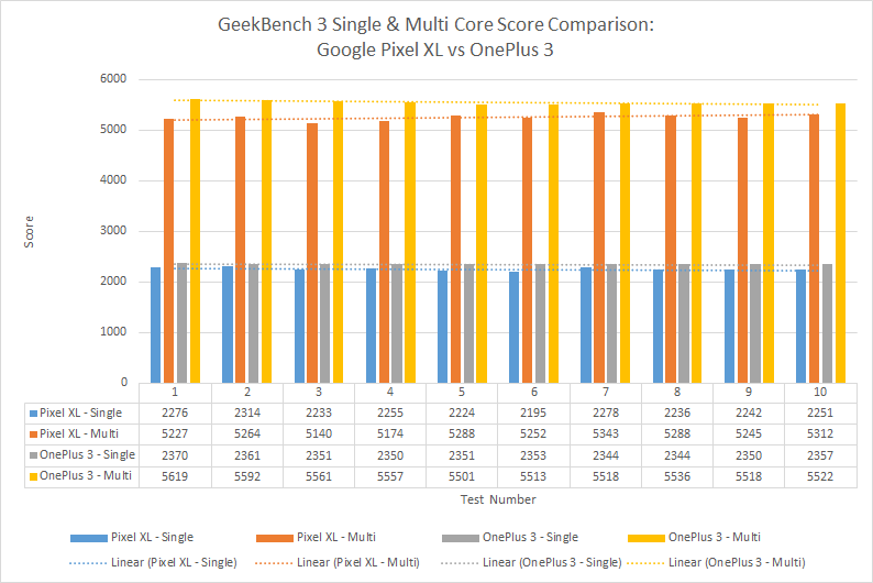 gb-score-comparison-pixel-vs-oneplus-3