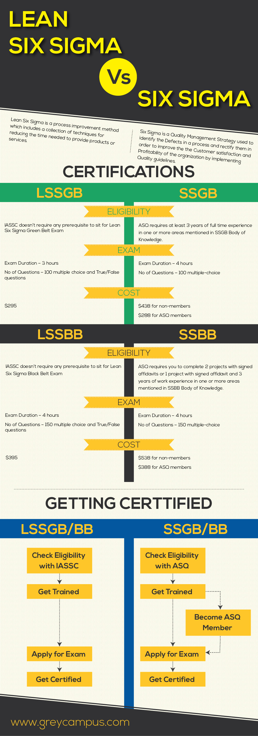 Details on the Certification process for Lean Six Sigma and Six Sigma Green and Black Belt
