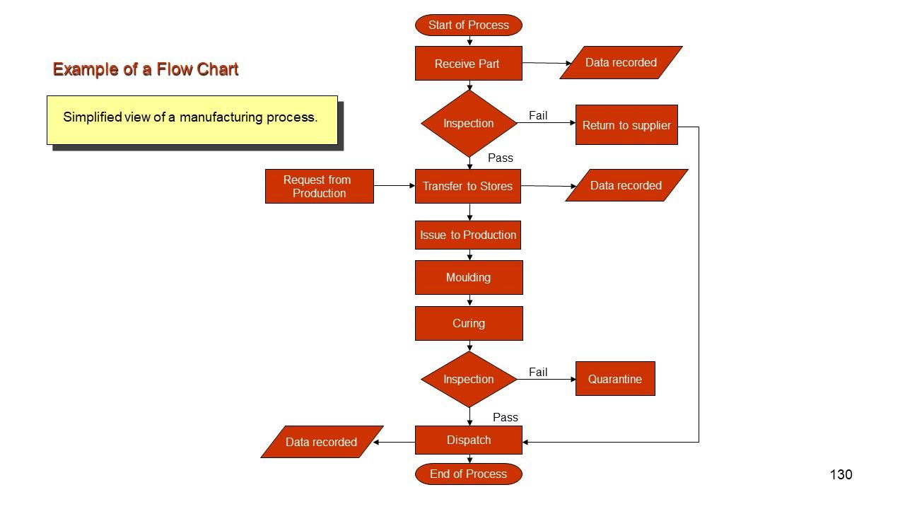 Proces Flow Diagram Manufacturing