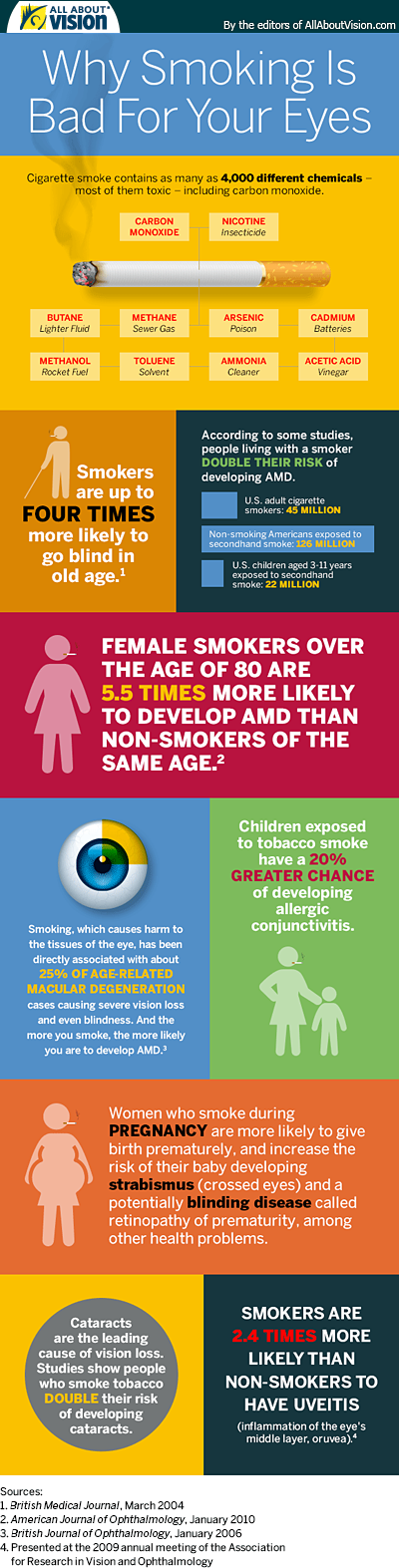 Infographic: Why Smoking Is Bad for Your Eyes