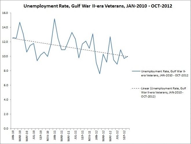 Veteran Unemployment Rate Falls to 6.3 Percent in October ...