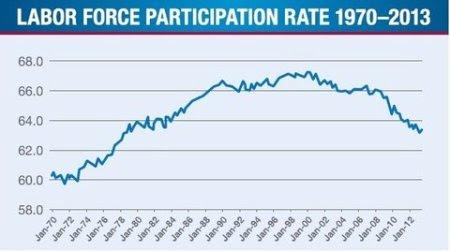 27economix-participation-1970-blog480