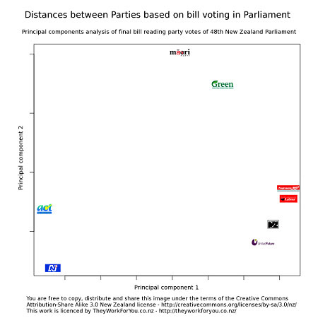 voting_distances_48th_parliament_sml