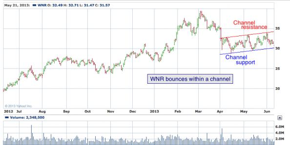 1 yr. chart of WNR (Western Refining, Inc.)