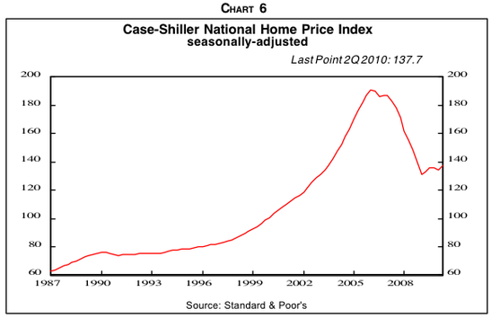 And since last year's happy uptick, prices have begun to fall again...
