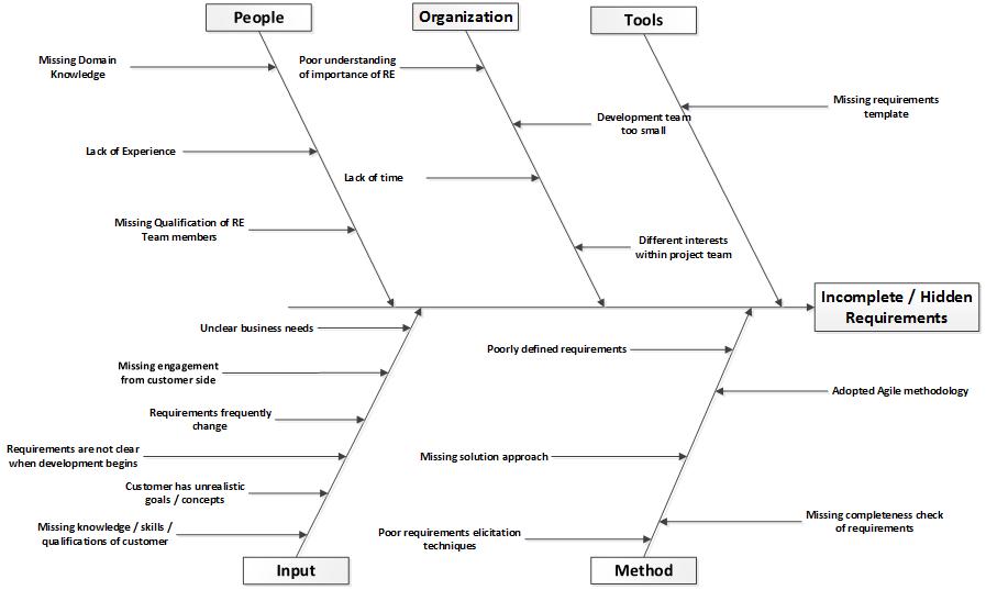Fishbone Diagram Wiki Bawiki
