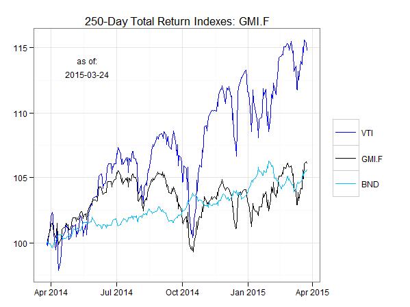 gmi.f.chart.25mar2015