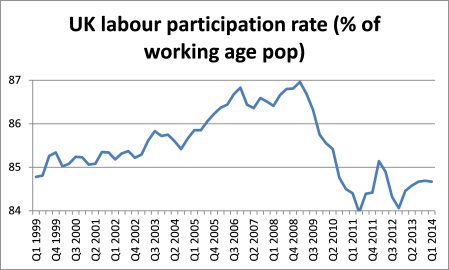 UK participation rate (2)