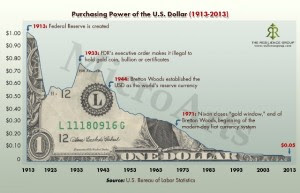 purchasing-power-of-the-us-dollar-1913-to-2013_517962b78ea3c-300x193