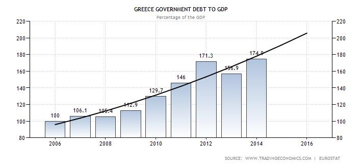 greece-government-debt-to-gdp-forecast