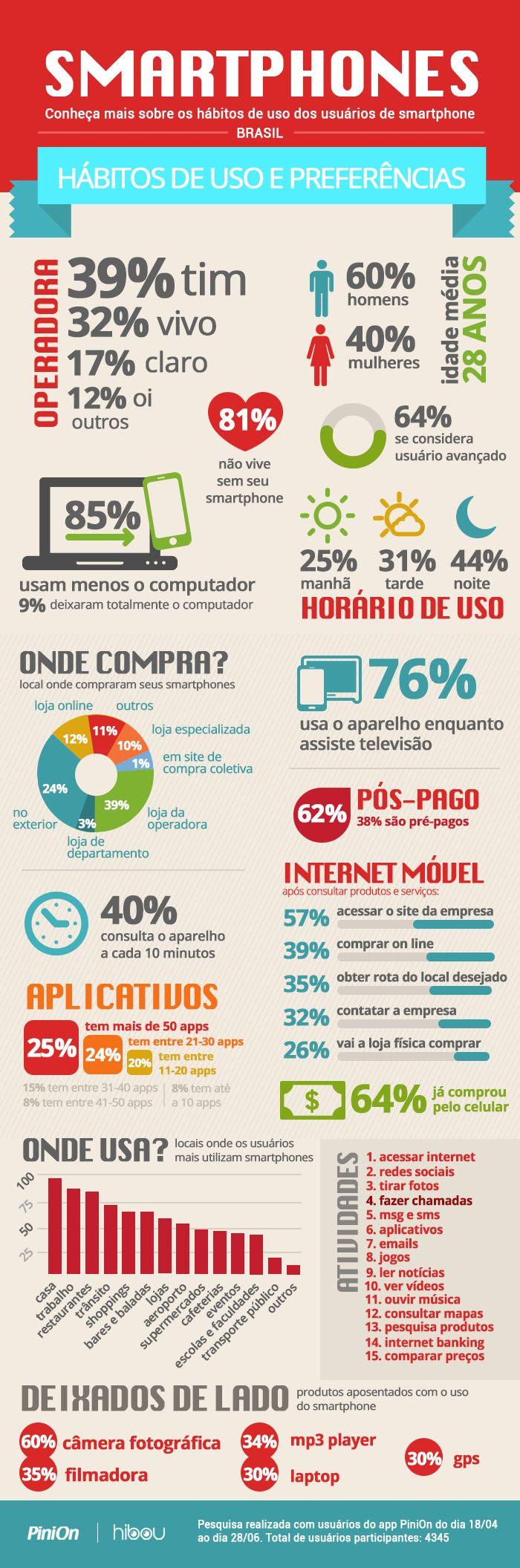 Infográfico: Uso do Smartphone no Brasil. #mobile
