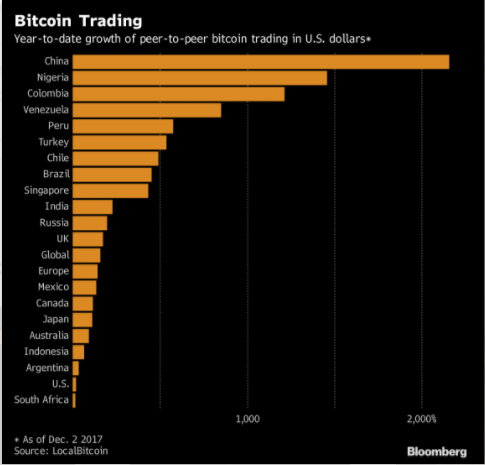 Most traded bitcoin contracts