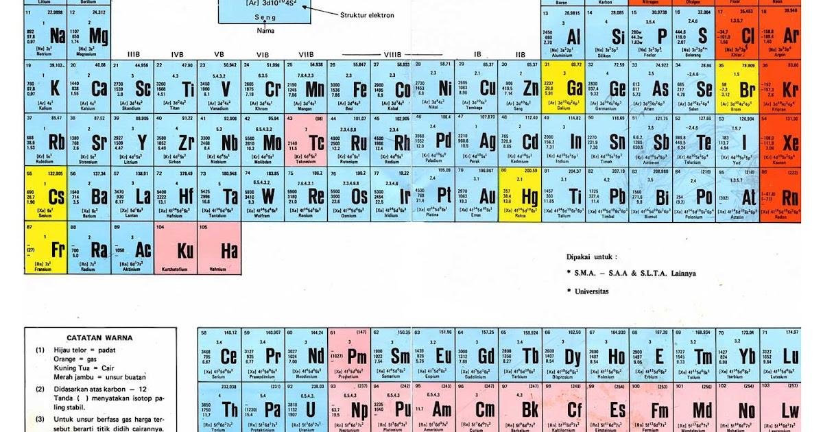Erfins blog fisika tabel periodik unsur dan struktur atom urtaz Gallery