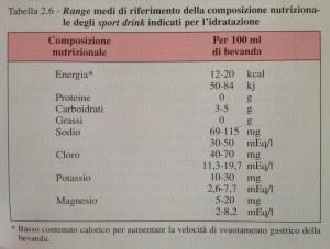 Personal Trainer Bologna - Corretta composizione di una bevanda isotonica con finalità reidratanti