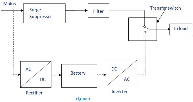 Block Diagram Of Ups ~ DIAGRAM
