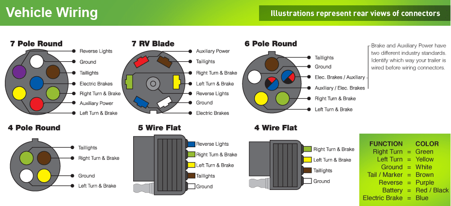 7 Pin Trailer Plug Wiring Diagram Australia