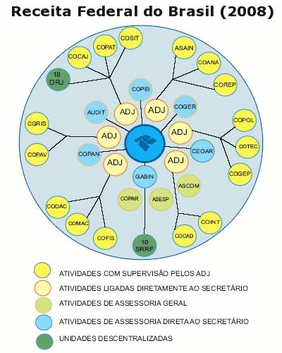 organograma dividido por tarefas
