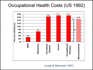 The costs of work-related illness are comparable to those of all cancers combined.