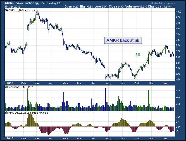 1-year chart of Amkor (NASDAQ: AMKR)