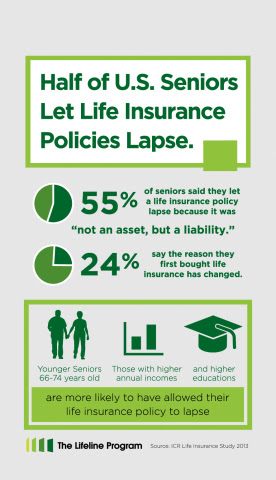 Most U.S. Seniors Let Life Insurance Lapse, Survey Finds ...