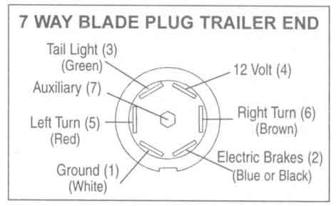 7 Way Plug Diagram