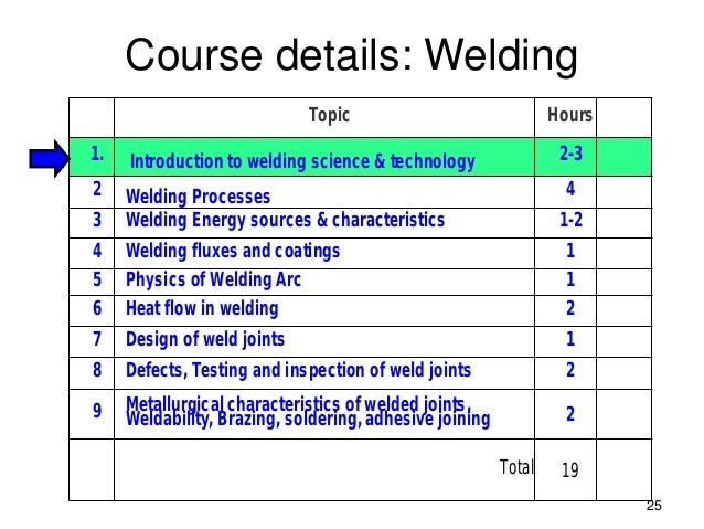 Introduction to Welding from The Industrial Revolution to Welding Processes and Careers introduction to welding defects