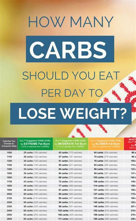carbs   eat  day  lose weight